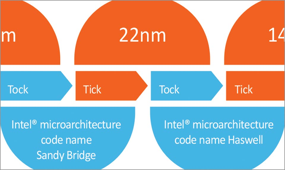 UNICOM Engineering Image - Streamlining the Transition to Intel's Haswell Architecture