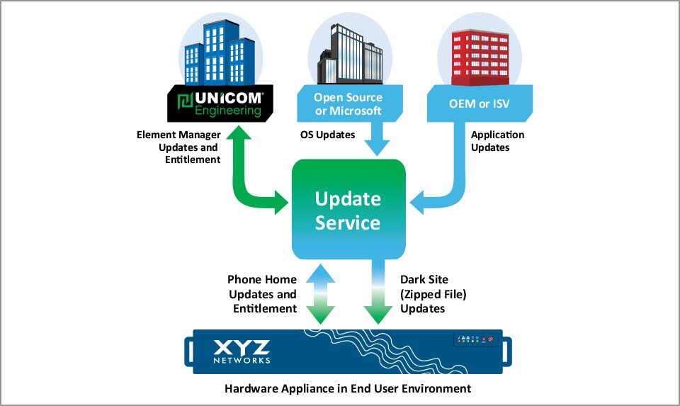 UNICOM Engineering White Paper - Top Five Considerations for Deploying Next-Gen Appliances